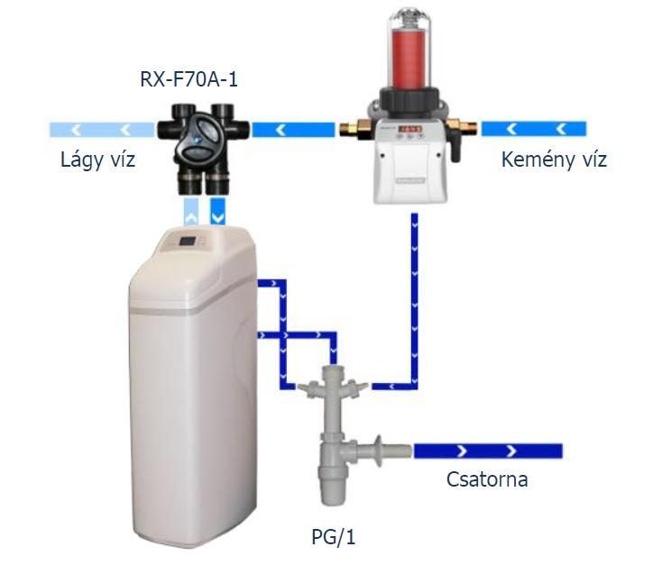 Euro-Clear RainWater Plus RWP 12 HF Vízlágyító gyantaágy fertőtlenítővel 1