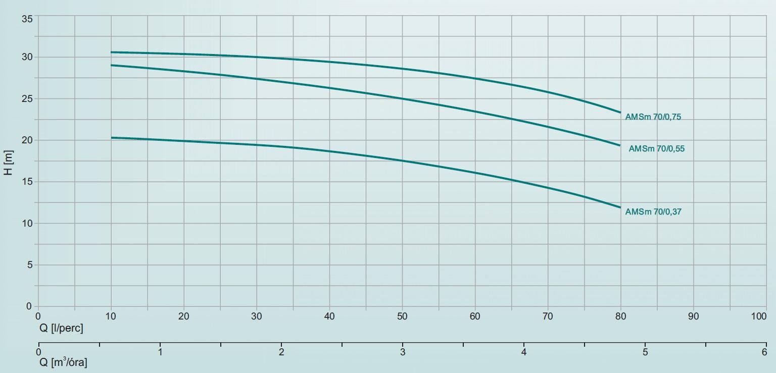 Leo AMSm 70/0,37 Rozsdamentes centrifugál szivattyú műszaki adatlap